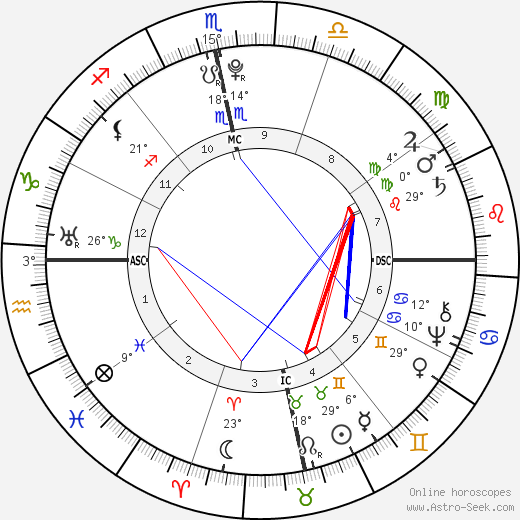 Toussaint L'Ouverture birth chart, biography, wikipedia 2018, 2019