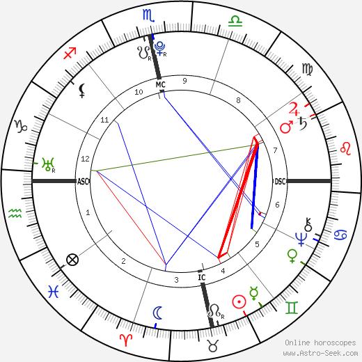 Toussaint L'Ouverture astro natal birth chart, Toussaint L'Ouverture horoscope, astrology