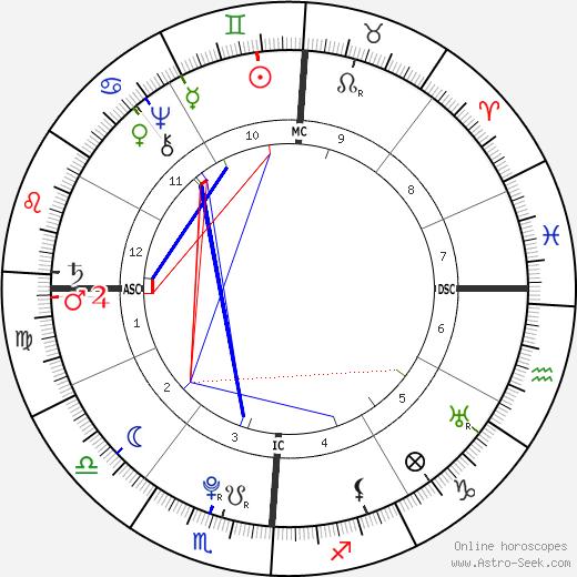 Alesandro Di Cagliostro birth chart, Alesandro Di Cagliostro astro natal horoscope, astrology