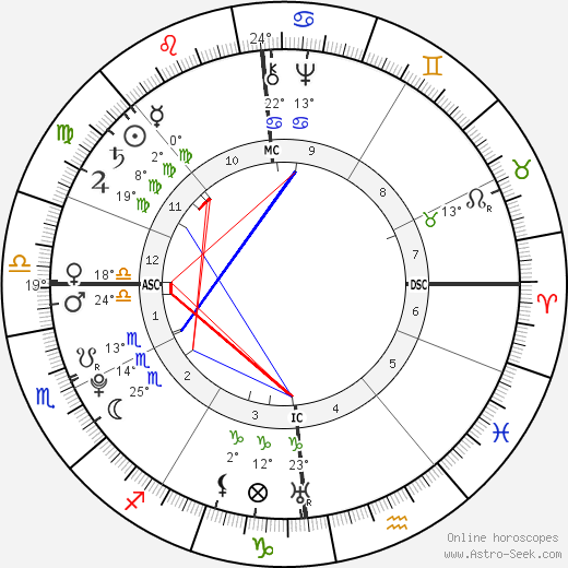 Antoine Lavoisier birth chart, biography, wikipedia 2019, 2020