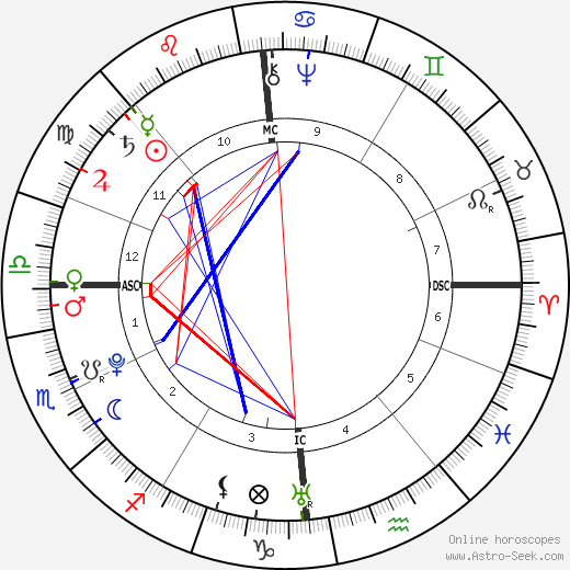 Antoine Lavoisier astro natal birth chart, Antoine Lavoisier horoscope, astrology