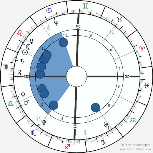 Madame du Barry wikipedia, horoscope, astrology, instagram