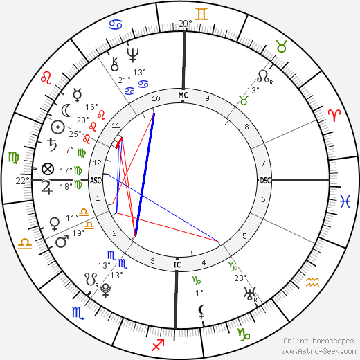 Madame du Barry birth chart, biography, wikipedia 2019, 2020