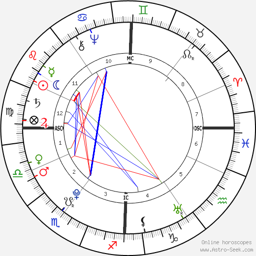 Madame du Barry astro natal birth chart, Madame du Barry horoscope, astrology