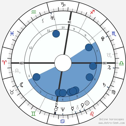 Jean-Baptiste Lamarck wikipedia, horoscope, astrology, instagram