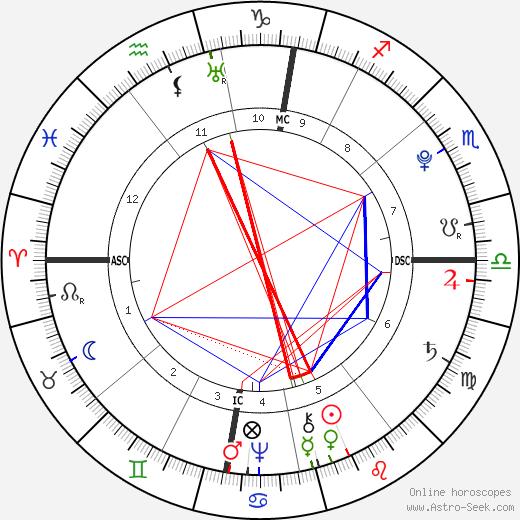 Jean-Baptiste Lamarck astro natal birth chart, Jean-Baptiste Lamarck horoscope, astrology