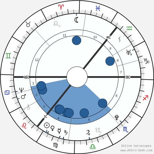 Johann Gottfried Herder wikipedia, horoscope, astrology, instagram