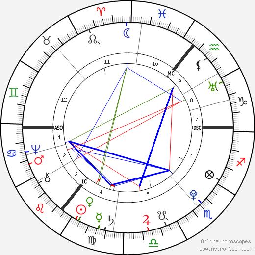 Johann Gottfried Herder astro natal birth chart, Johann Gottfried Herder horoscope, astrology