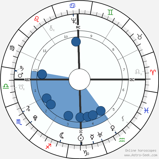 Anthony Wayne wikipedia, horoscope, astrology, instagram