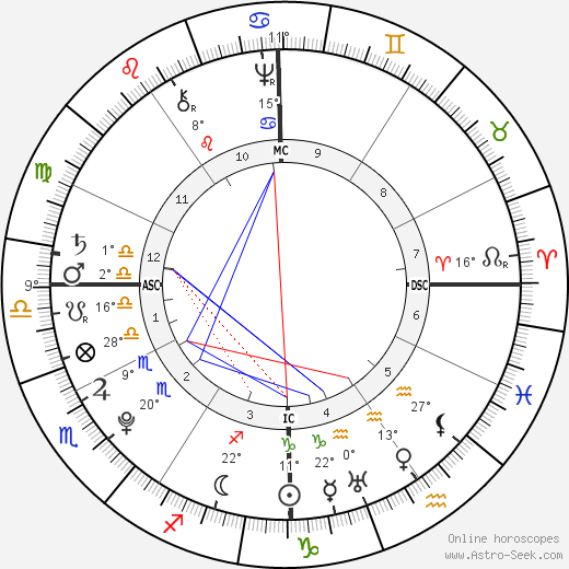 Anthony Wayne birth chart, biography, wikipedia 2019, 2020