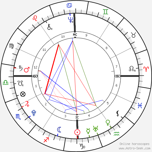 Anthony Wayne birth chart, Anthony Wayne astro natal horoscope, astrology