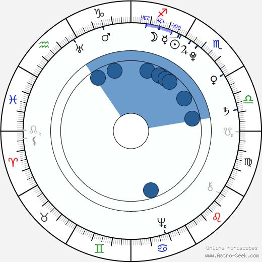 Maria Luisa of Spain wikipedia, horoscope, astrology, instagram