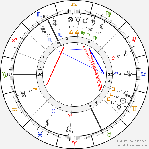 Jonathan Edwards birth chart, biography, wikipedia 2018, 2019