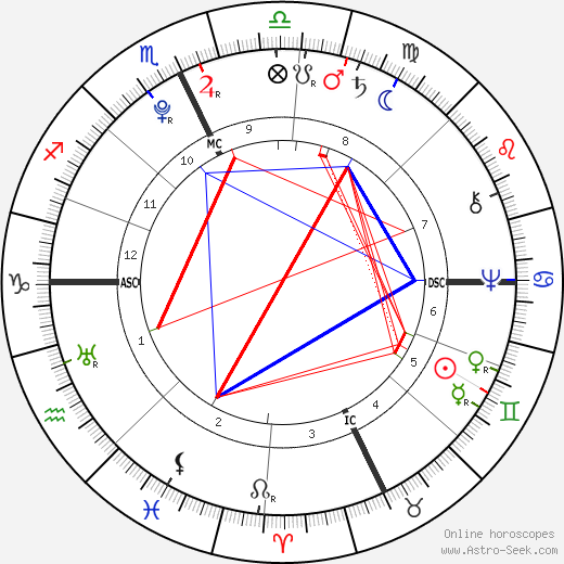 Jonathan Edwards birth chart, Jonathan Edwards astro natal horoscope, astrology