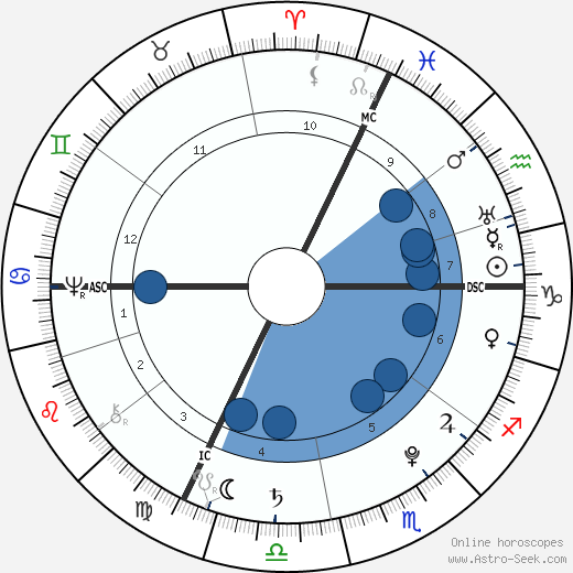 Johann Heinrich Pestalozzi horoscope, astrology, sign, zodiac, date of birth, instagram