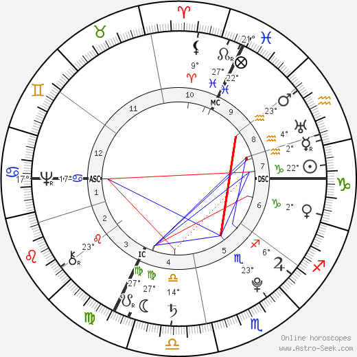 Johann Heinrich Pestalozzi birth chart, biography, wikipedia 2019, 2020
