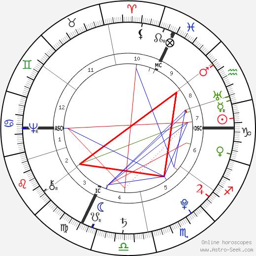 Johann Heinrich Pestalozzi birth chart, Johann Heinrich Pestalozzi astro natal horoscope, astrology