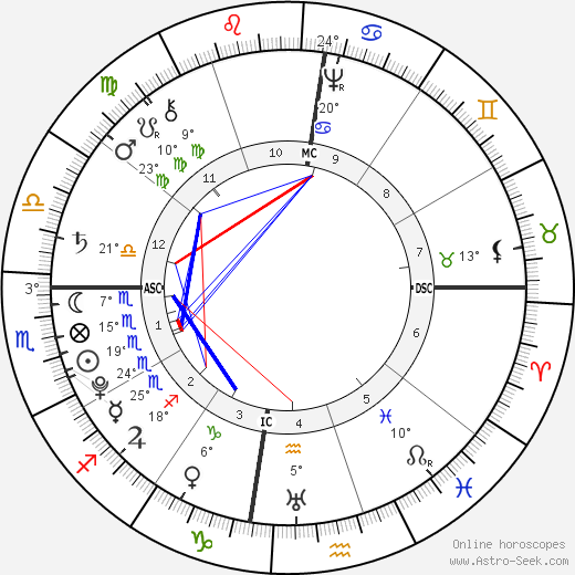 Tiradentes birth chart, biography, wikipedia 2017, 2018