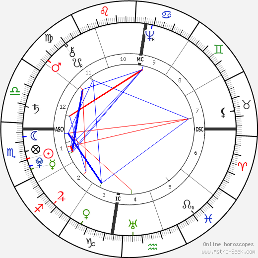 Tiradentes astro natal birth chart, Tiradentes horoscope, astrology