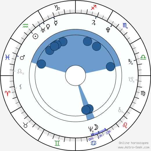 Tadeusz Kościuszko horoscope, astrology, sign, zodiac, date of birth, instagram