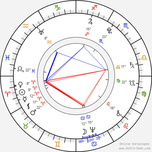 Francisco de Goya birth chart, biography, wikipedia 2018, 2019