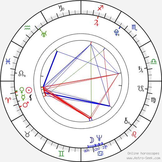Francisco de Goya birth chart, Francisco de Goya astro natal horoscope, astrology