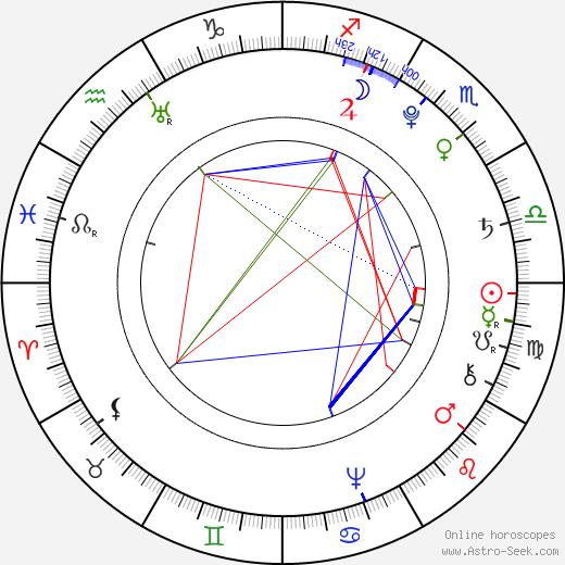Móric Beňovský birth chart, Móric Beňovský astro natal horoscope, astrology