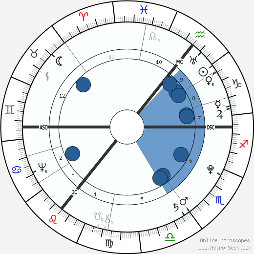 Johann Elert Bode wikipedia, horoscope, astrology, instagram
