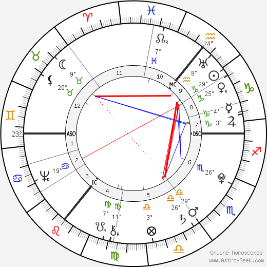 Johann Elert Bode birth chart, biography, wikipedia 2019, 2020