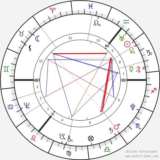 Johann Elert Bode birth chart, Johann Elert Bode astro natal horoscope, astrology