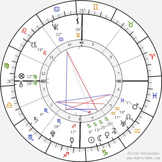 Gottfried August Bürger birth chart, biography, wikipedia 2019, 2020