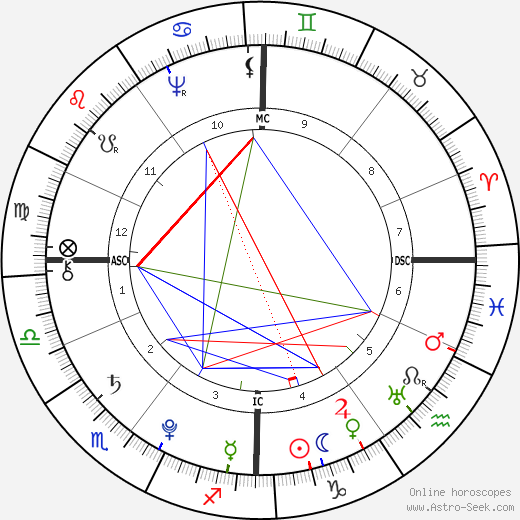Gottfried August Bürger astro natal birth chart, Gottfried August Bürger horoscope, astrology