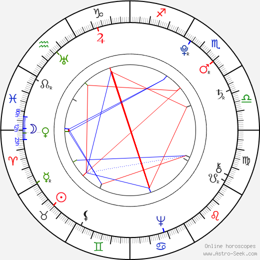 Leopold II, Holy Roman Emperor birth chart, Leopold II, Holy Roman Emperor astro natal horoscope, astrology