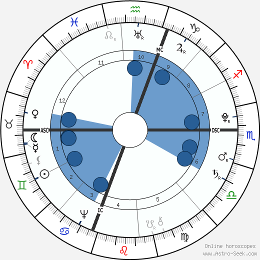 William Barton wikipedia, horoscope, astrology, instagram
