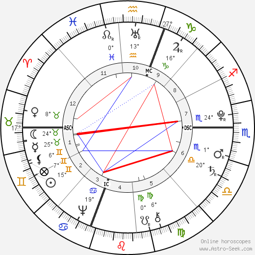William Barton birth chart, biography, wikipedia 2019, 2020