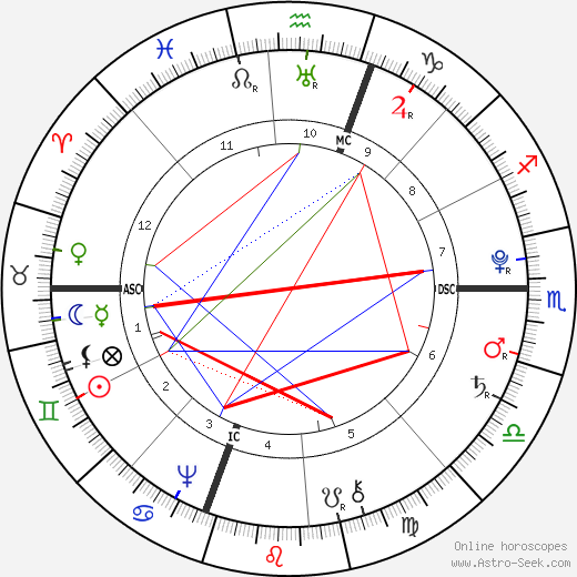 William Barton birth chart, William Barton astro natal horoscope, astrology