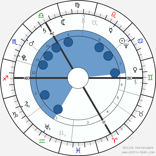 Ernst Ludwig Heim wikipedia, horoscope, astrology, instagram