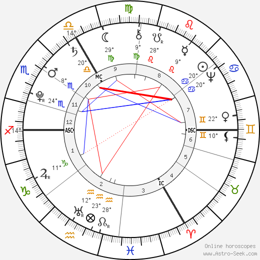 Ernst Ludwig Heim birth chart, biography, wikipedia 2018, 2019