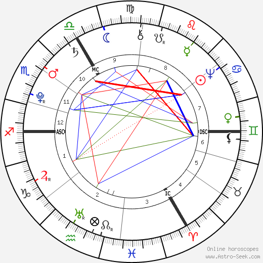 Ernst Ludwig Heim astro natal birth chart, Ernst Ludwig Heim horoscope, astrology