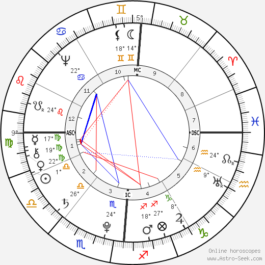 Arnaud Berquin birth chart, biography, wikipedia 2019, 2020