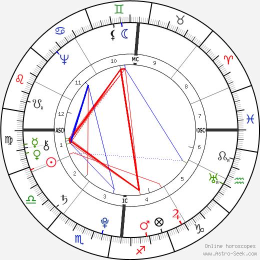 Arnaud Berquin birth chart, Arnaud Berquin astro natal horoscope, astrology