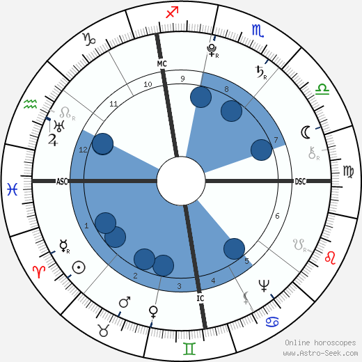 Antoine Laurent de Jussieu wikipedia, horoscope, astrology, instagram