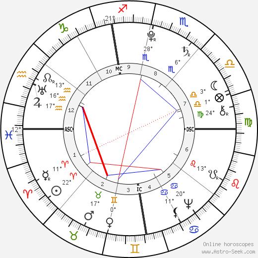 Antoine Laurent de Jussieu birth chart, biography, wikipedia 2020, 2021