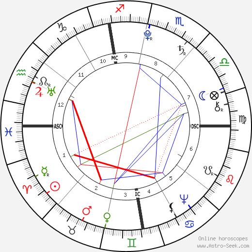Antoine Laurent de Jussieu birth chart, Antoine Laurent de Jussieu astro natal horoscope, astrology
