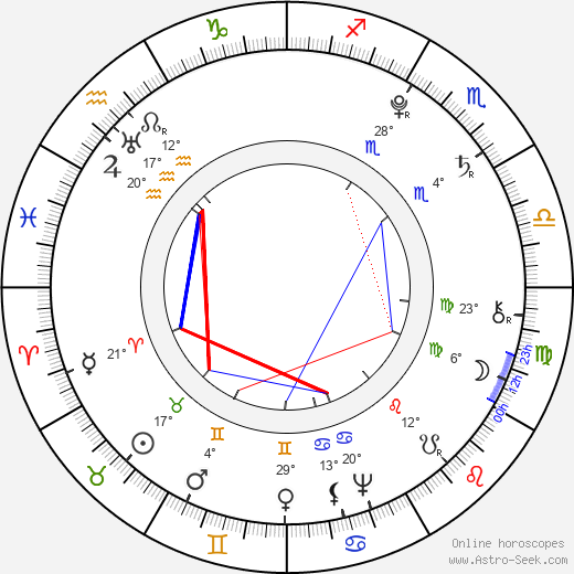 Olympe de Gouges birth chart, biography, wikipedia 2020, 2021