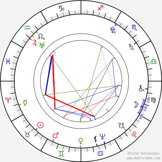 Olympe de Gouges birth chart, Olympe de Gouges astro natal horoscope, astrology