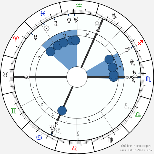 Gabriel de Mirabeau wikipedia, horoscope, astrology, instagram