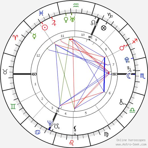 Gabriel de Mirabeau astro natal birth chart, Gabriel de Mirabeau horoscope, astrology