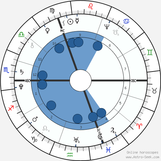 Johann Wolfgang von Goethe wikipedia, horoscope, astrology, instagram