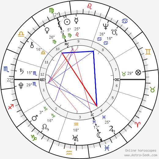 Johann Wolfgang von Goethe birth chart, biography, wikipedia 2019, 2020